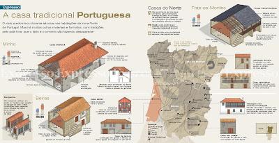 Arquitectura Tradicional Portuguesa Tradicional Portuguesa