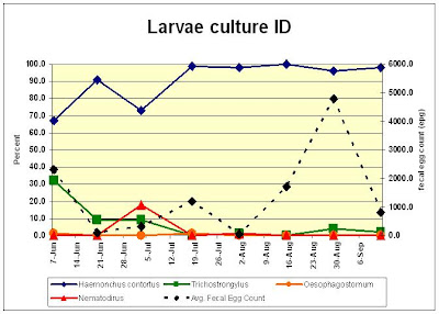 Larvae Culture Data