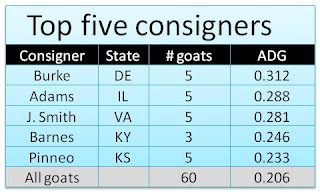 Top consigners
