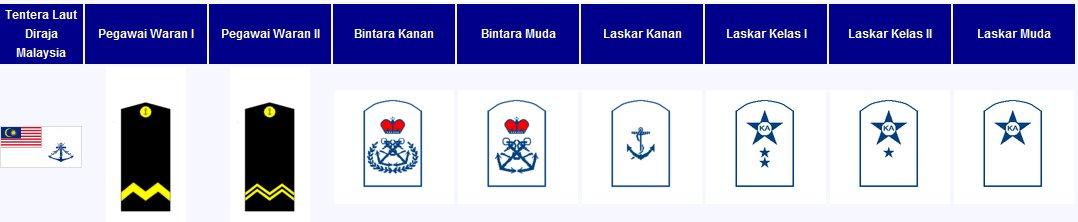 Mba2u Pangkat Pangkat Dalam Tentera Laut