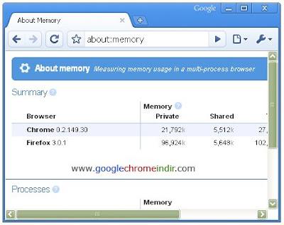 Google Chrome Kaynak Tullanımı