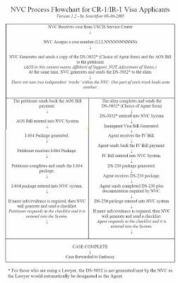 Download the NVC Flowchart for CR-1/IR-1 Visa Applicants