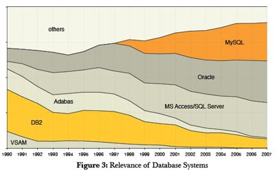 Database Market Share