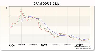DRAM Price Trend