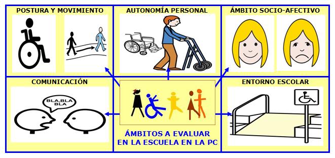Representación grafica de los ámbitos a evaluar en casos de alumnos con parálisis cerebral: Postura y movimiento, Autonomía personal, Ámbito socio-afectivo, Comunicación y Entorno escolar. Se utilizan pictogramas de ARASAAC relativos a estos ámbitos.