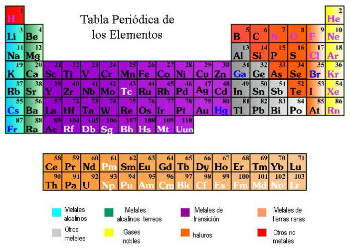 Aula de ciencias tabla periodica actual tabla periodica actual urtaz Choice Image