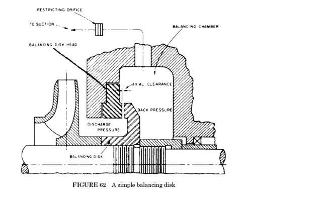 Power Plant Engineering: Boiler Feedwater Pump Balancing Line