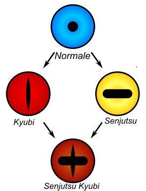 Casamento De Naruto Hinata also My Unfashionable Haruno OC 362193330 besides Sharingan Byakugan Rinnegan together with 3079983375 NARUTO UZUMAKI also D C5 8Djutsu. on boruto uzumaki doujutsu