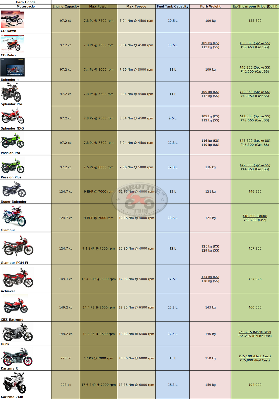Image Hero Bikes Price List Download