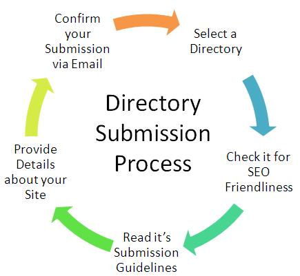 Free directory submission sites 2011
