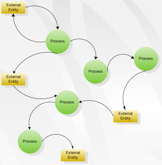 My life data flow diagram for Ea definition