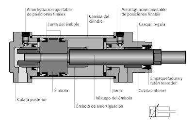 Cilindro Neumático de Doble Efecto (de émbolo)