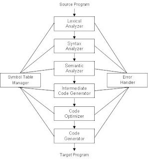 compiler design phases The design of compiler can be decomposed into several phases, each of which converts one form of source program into another the different phases of compiler are as follows: 1.
