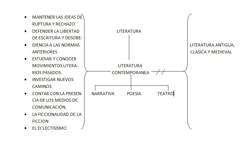 generos de la literatura contemporanea: