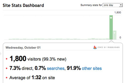 A slight spike in traffic; click for previous post