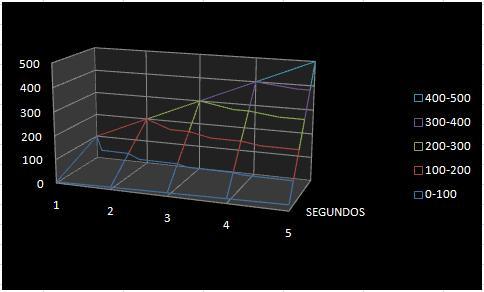 GRAFICOS DE EXCEL: TRAMA DE SUPERFICIE 3D