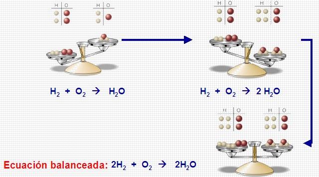 Balanceo de ecuaciones quimicas  Portafolio Qumica II Profesor