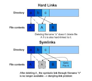 Differences between symbolic link and hard link
