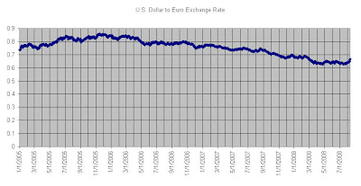 euro exchange to the dollar http thenumbersguru blogspot com 2008 08