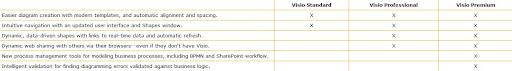 Microsoft Visio Premium 2010 Final (Español) (32-64 bits)