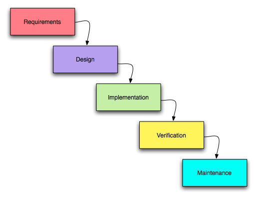 Yoc can do it features of waterfall model for Waterfall methodology advantages and disadvantages