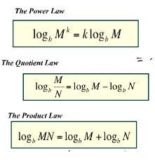 log laws
