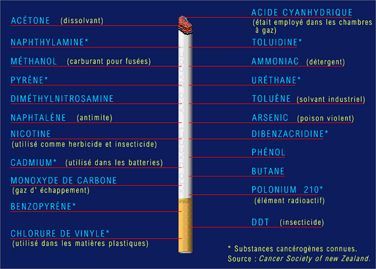 A cessé de fumer et quil est plus loin