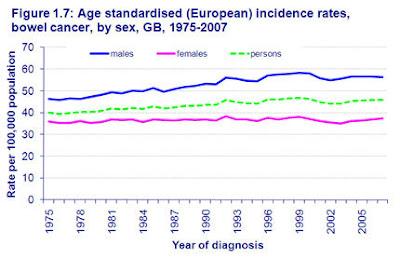 Рост заболеваемости колоректальным раком у мужчин и у женщин