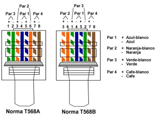 cat 6 connector wiring diagram 568a 568b t  cnico en sistemas cableado de red  t  cnico en sistemas cableado de red