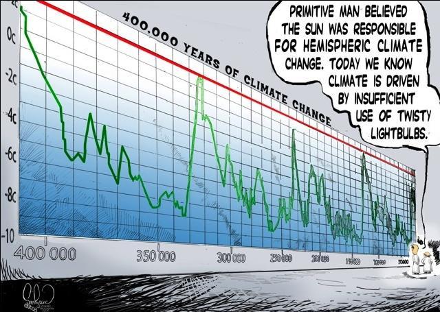 climate change machine