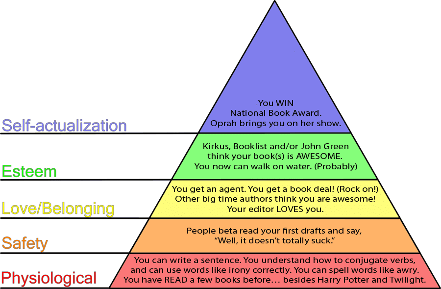 Maslow Quotes Hierarchy Of Needs. QuotesGram