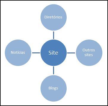 interligação de sites - premissa para otimização