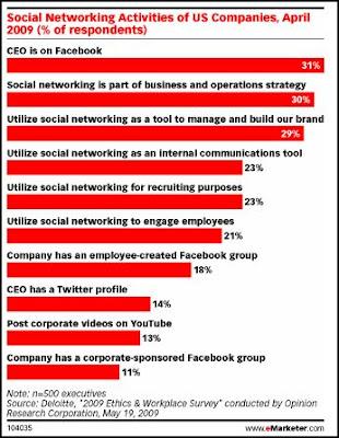 atividades em redes sociais por empresas nos USA