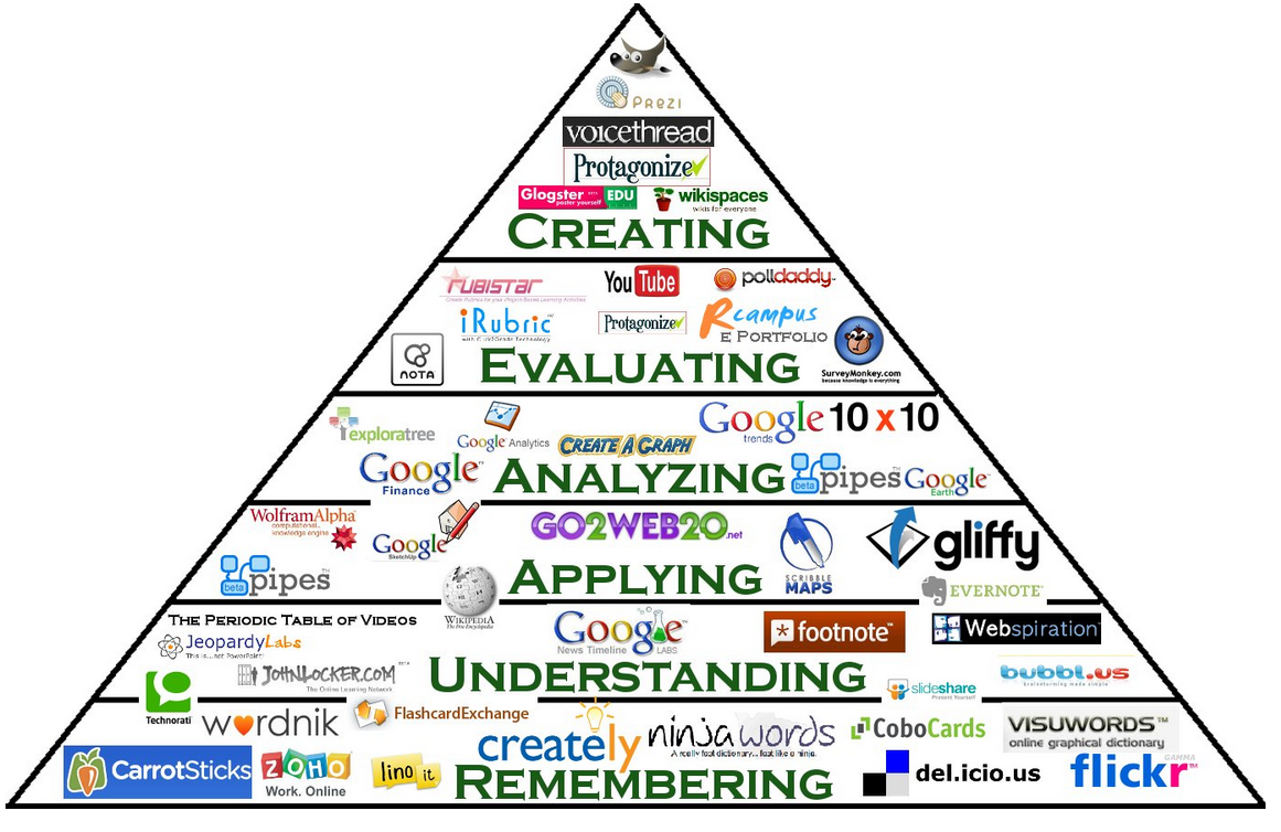 Blooms Digital Taxonomy Pyramid