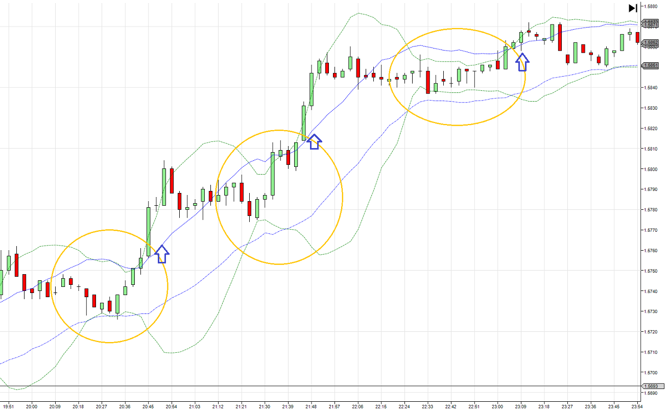 Keltner channel or bollinger bands