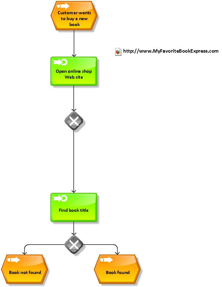 The good the bad and the business analyst epc diagrams overview figure 2 event activity event ccuart Image collections