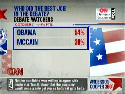 CNN poll: Who did the best job in the debate? Obama wins 54% to 30%