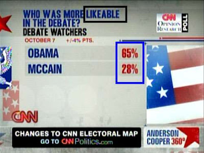 CNN poll: Who was more likeable in the debate? Obama wins 65% to 28%