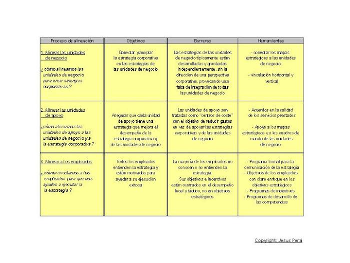 ESQUEMA 7. ¿ Cómo alinear la organización ?
