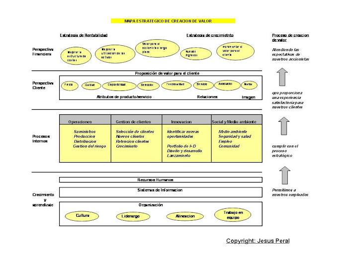 Mapa estratégico de creación de valor