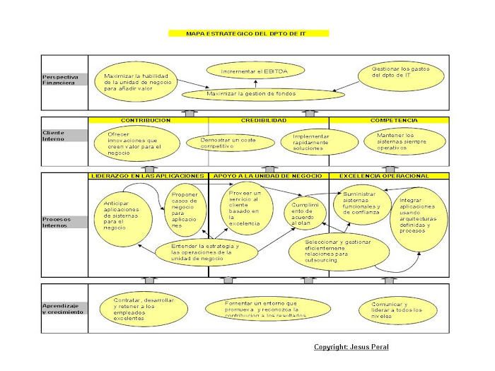 EJEMPLO 2. Mapa estratégico del dpto de TIC
