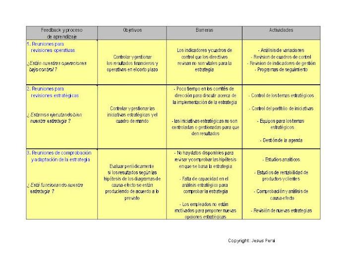 ESQUEMA 10. Reuniones directivas para controlar, aprender,actuar y adaptar la estrategia