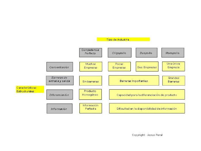 ESQUEMA 13. Estructuras Sectoriales