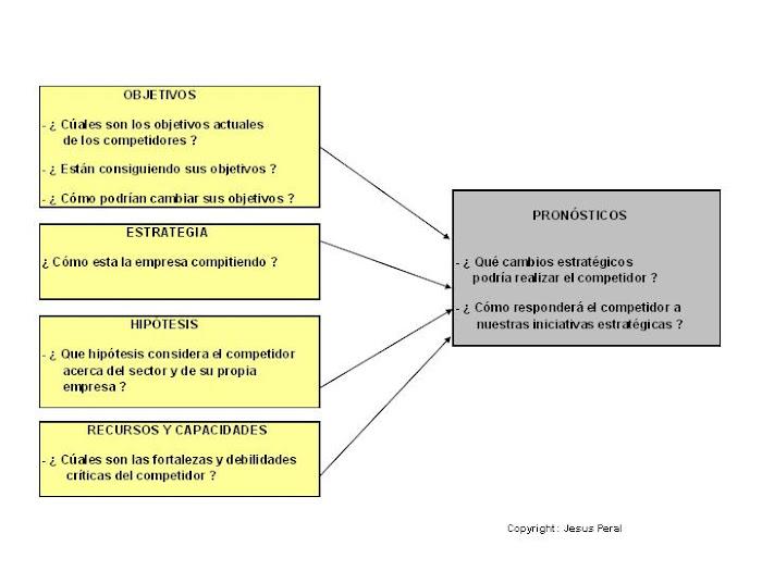 ESQUEMA 20. Análisis de competidores