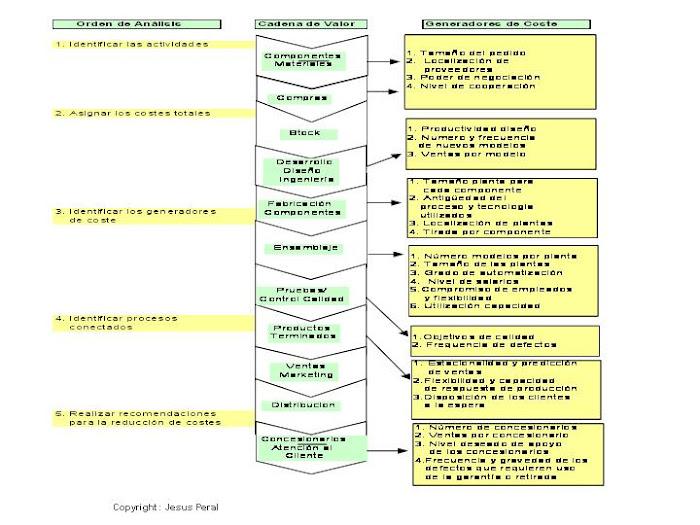 EJEMPLO 5. Cadena de valor en el análisis de costes. Fabricante de automóviles