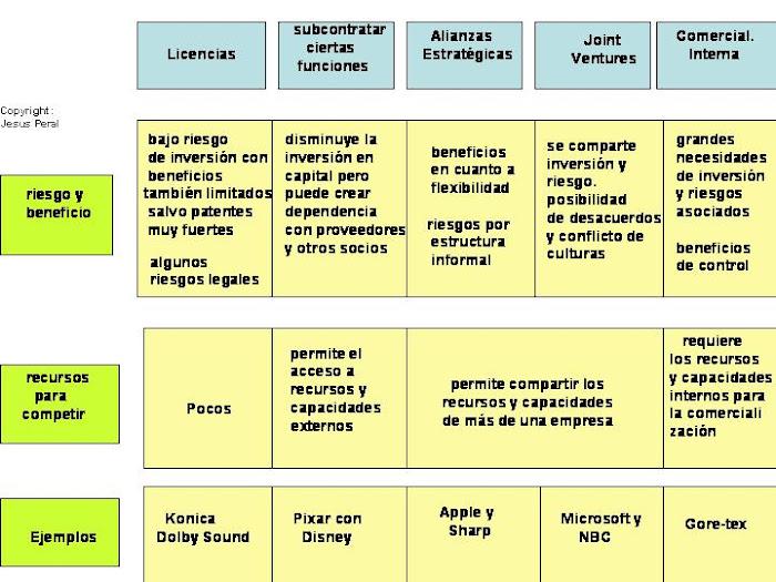 ESQUEMA 31. Estrategias alternativas para rentabilizar la innovación