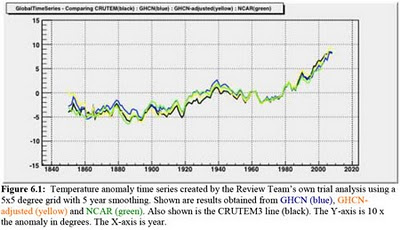 Global warming temperature rise graph by the Russell Review