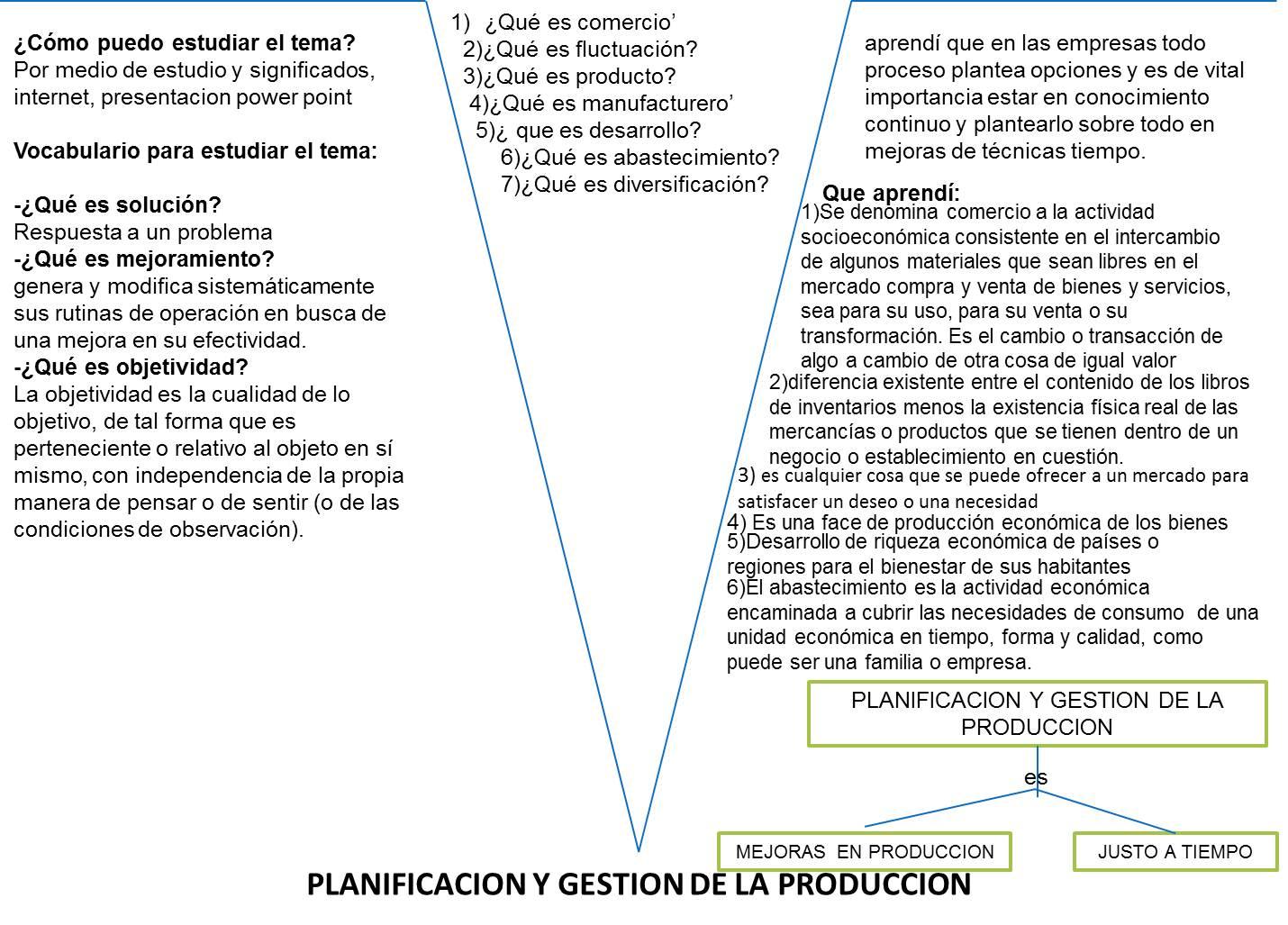 gestion y produccion: