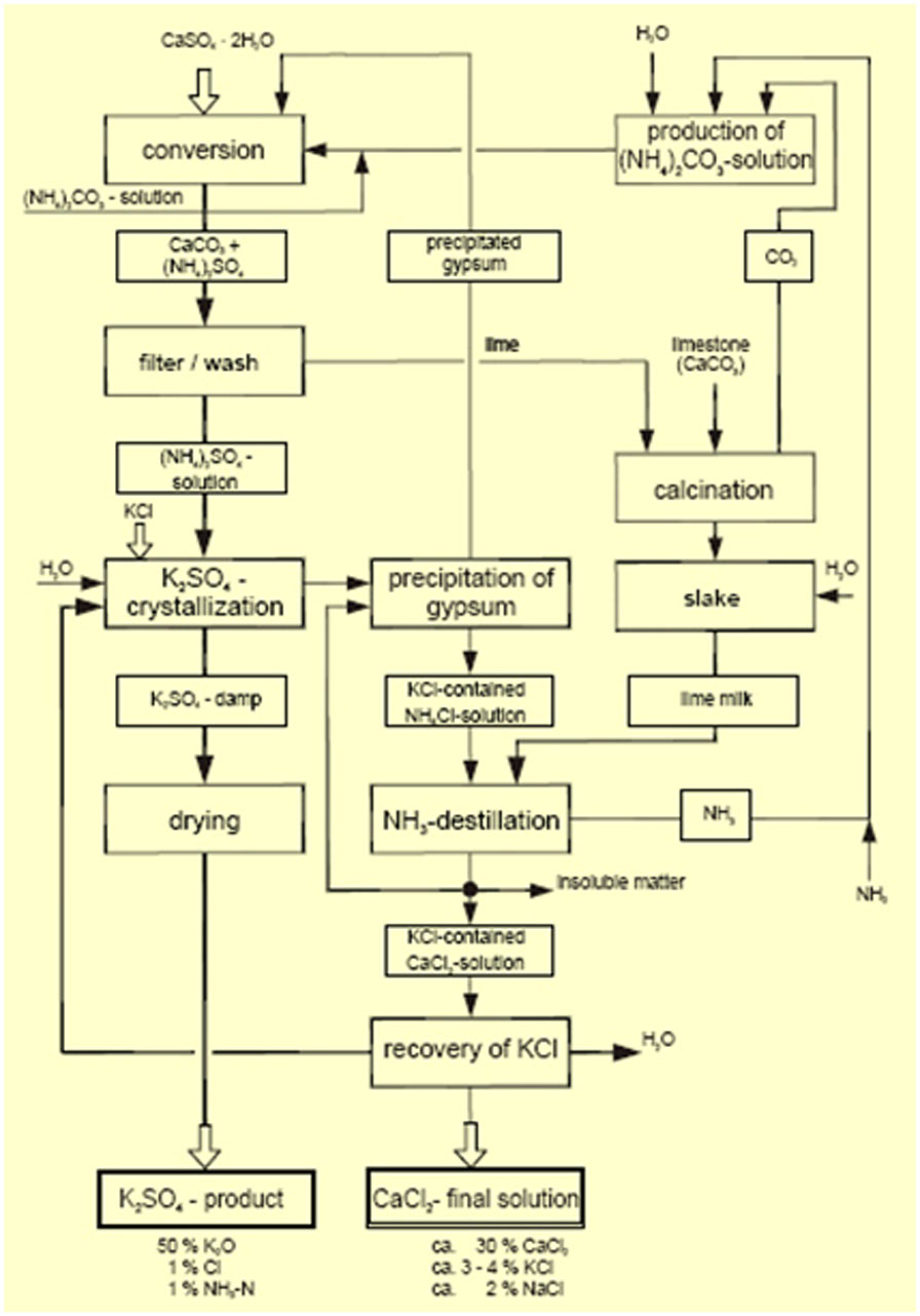 Herytkspot proses produksi pupuk zk diagram alir proses produksi zk dengan dekomposisi kcl dengan caso4 ccuart Gallery