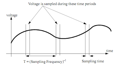 analog voltage into PLC